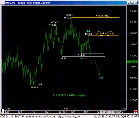 Japanese Yen 240 min Chart