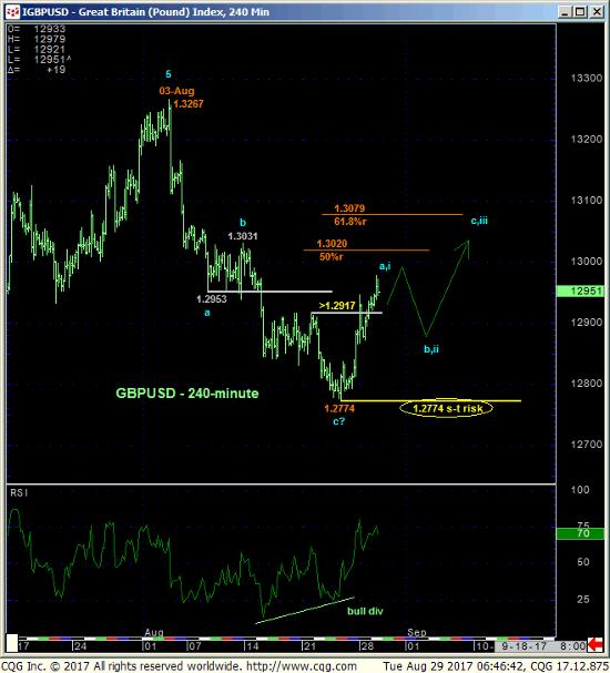 Pound Index 240 min Chart