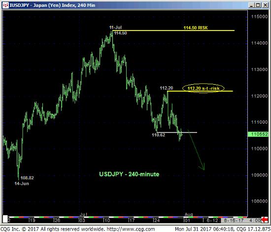 Japanese Yen Index 240 min Chart
