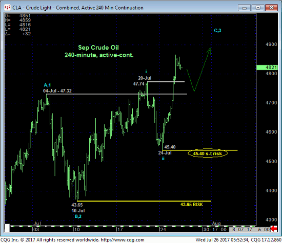 Crude Light 240 min Chart