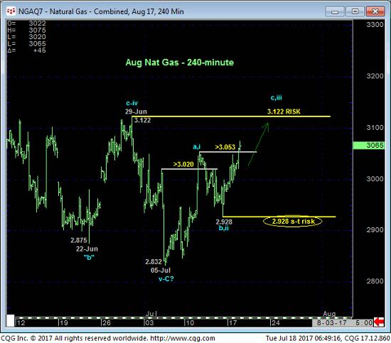 Natural Gas 240 min Chart