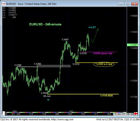 Euro 240min Chart