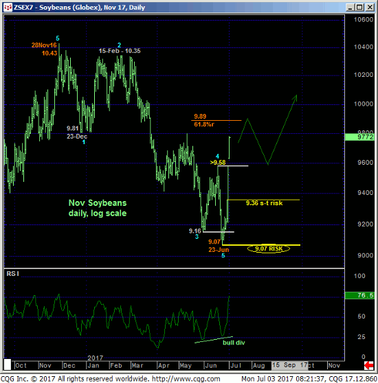 Soybeans Daily Chart
