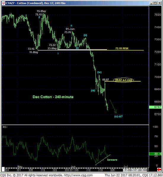 Cotton 240 min Chart