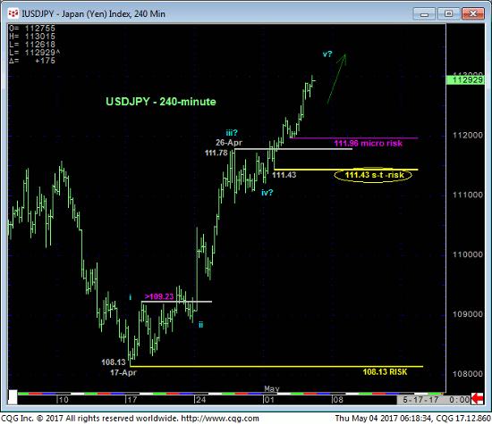 Yen 240 min Chart