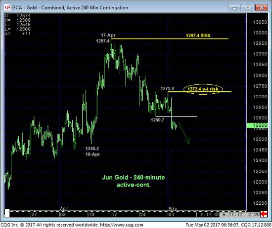 Gold 240 min Chart