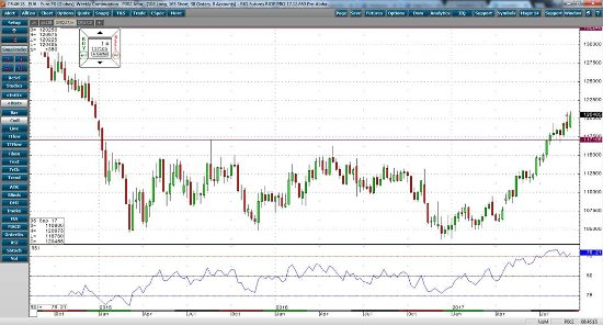 Euro Weekly Continuation Chart