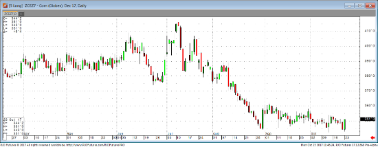 Dec '17 Corn Daily Chart