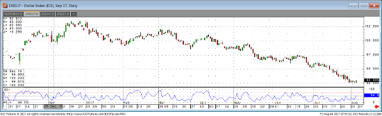 Sep '17 Dollar Index Daily Chart