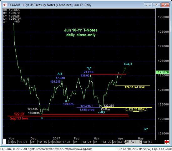 10 yr Treasury Daily Chart