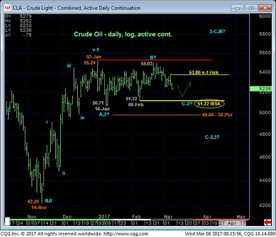 Crude Light Daily Chart