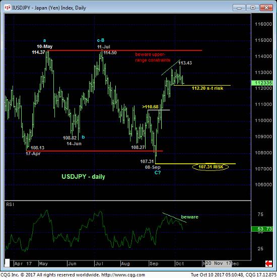 Yen Daily Chart