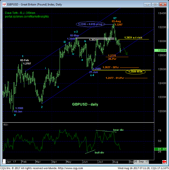 Pound Index Daily Chart