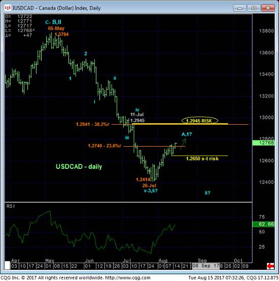 Canada Dollar Daily Chart