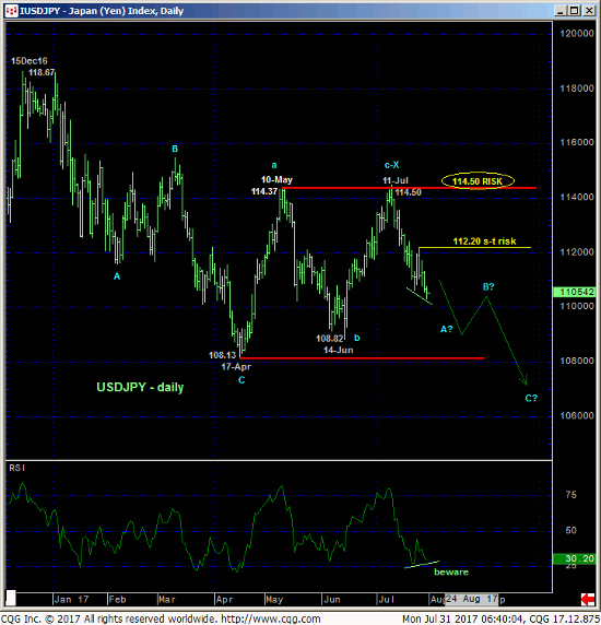 Japanese Yen Index Daily Chart
