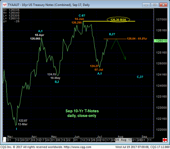10 yr Treasury Daily Chart
