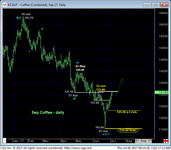 Coffee Daily Chart