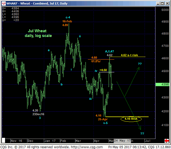Wheat Daily Chart