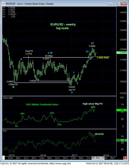 Euro Weekly Chart