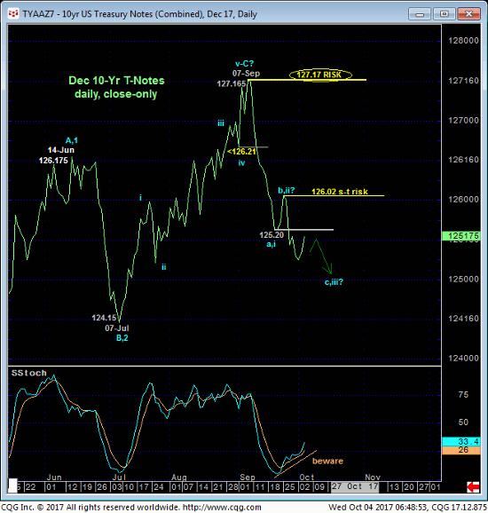 10 Year Treasury Daily Chart