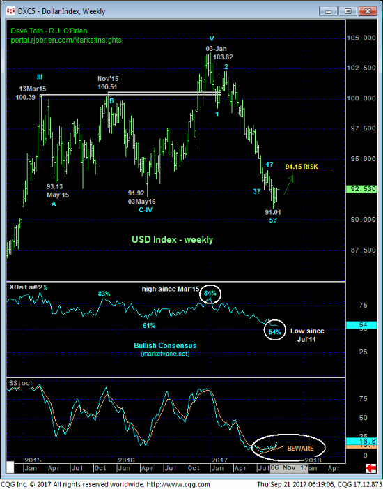 Dollar Index Weekly Chart