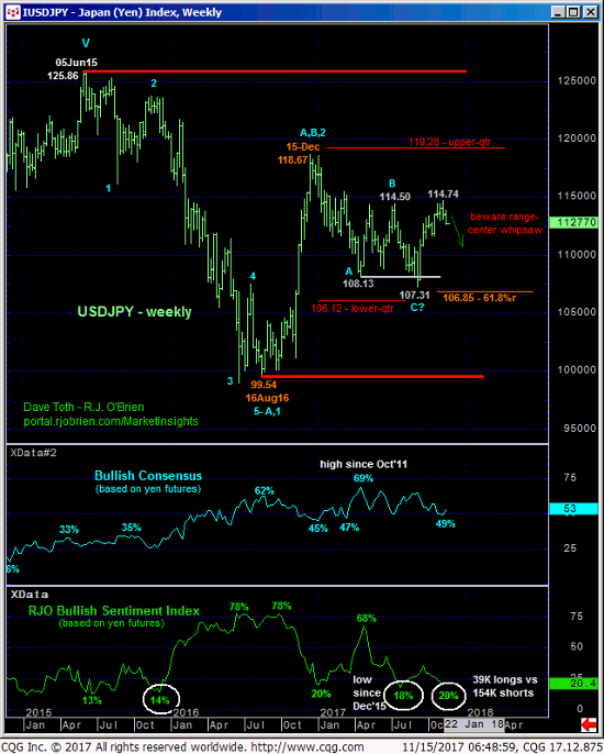 Japanese Yen Weekly Chart