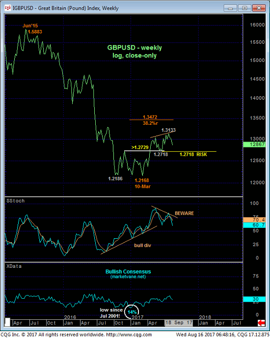 Pound Index Weekly Chart