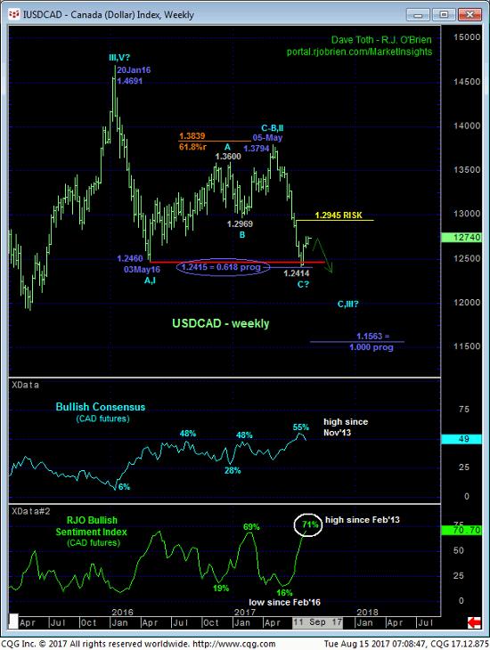 Canada Dollar Weekly Chart