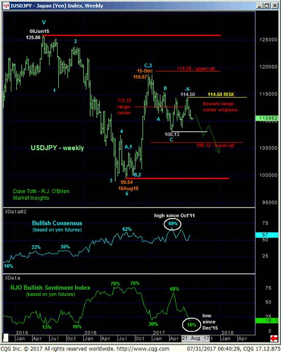 Japanese Yen Index Weekly Chart