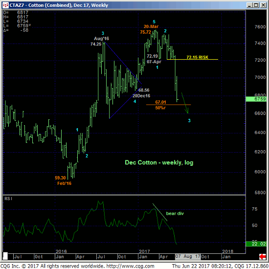 Cotton Weekly Chart