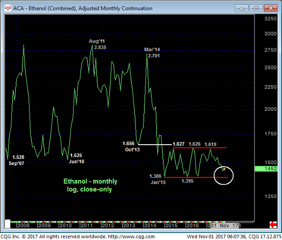 Ethanol Monthly Chart