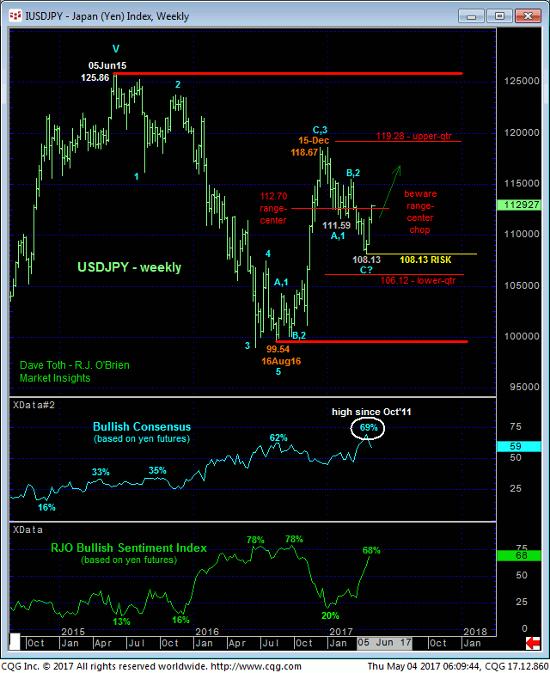 Yen Weekly Chart