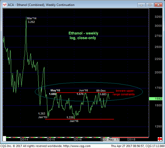 Ethanol Weekly Chart