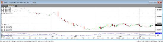 June Yen Daily Chart