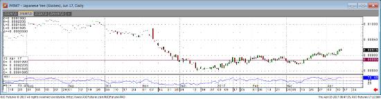 Jun '17 Japanese Yen Daily Chart