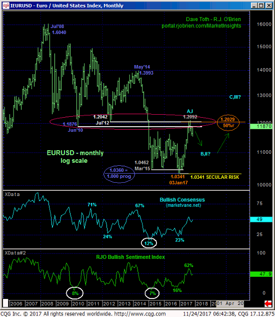 Euro Monthly Chart