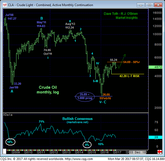 Crude Light Monthly Chart