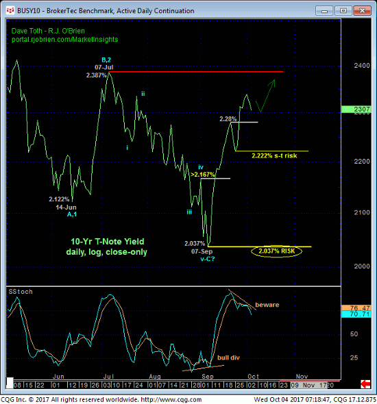 Broker Daily Chart