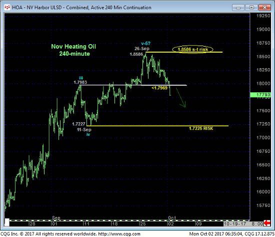NY Harbor 240 min Chart