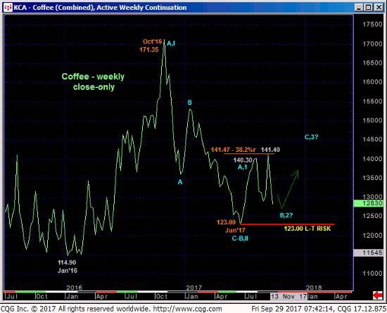 Coffee Weekly Chart