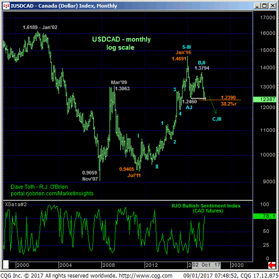 Canada Dollar Monthly Chart