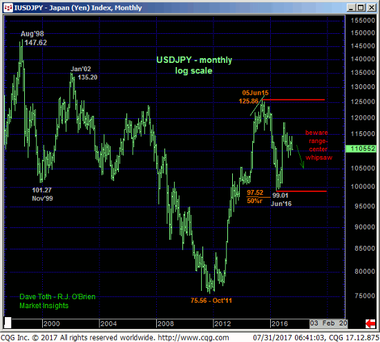 Japanese Yen Index Monthly Chart