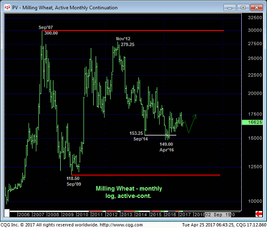 Wheat Monthly Chart