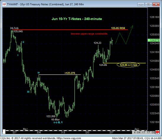 10 yr Treasury 240 min Chart