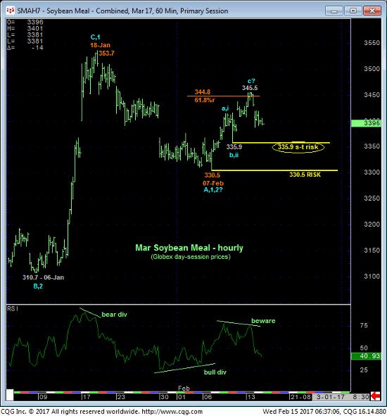 Soybean Mail 60 min Chart