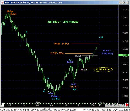 Silver 240 min Chart
