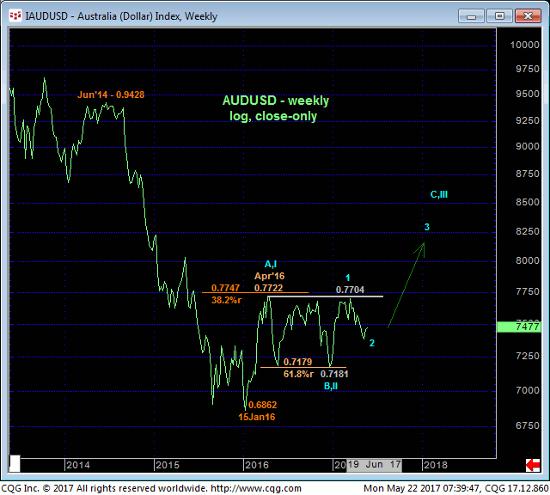 Australia Dollar Weekly Chart