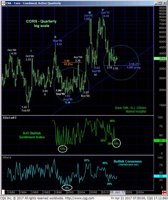 Corn Quarterly Chart