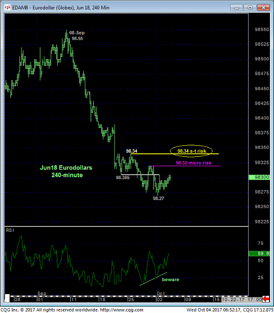 Eurodollar 240 min Chart