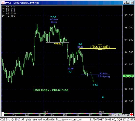 USD 240 min Chart